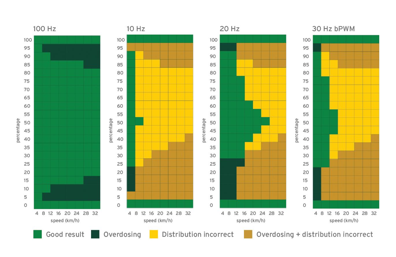 Precision Farming - Dosage ranges
